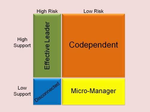 CodependentC